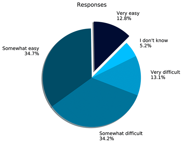 Pie chart showing survey responses (see data table below)