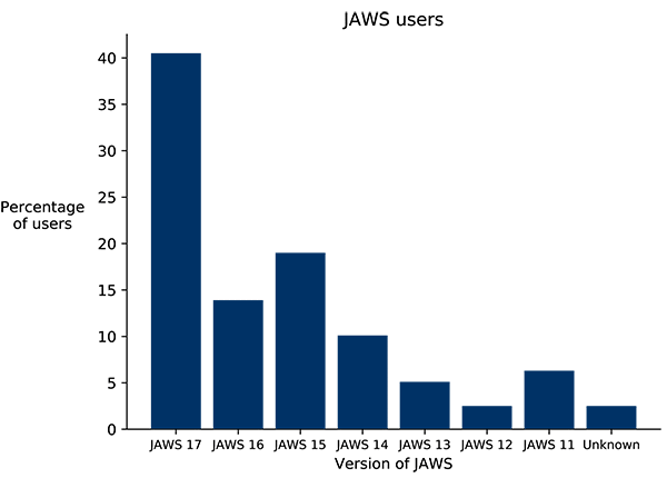 Bar chart showing percentages of users of different JAWS versions