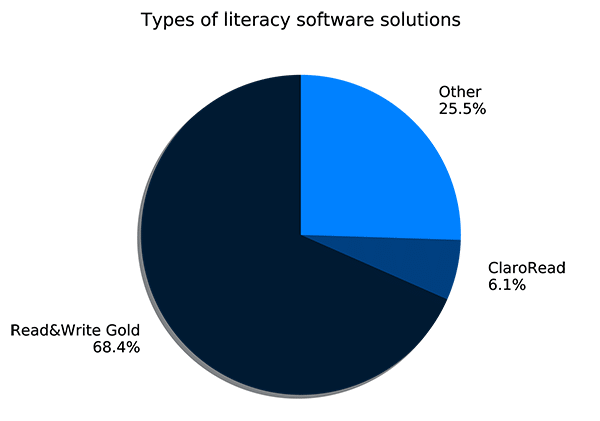 Pie chart showing percentages of users of different types of literacy software solution