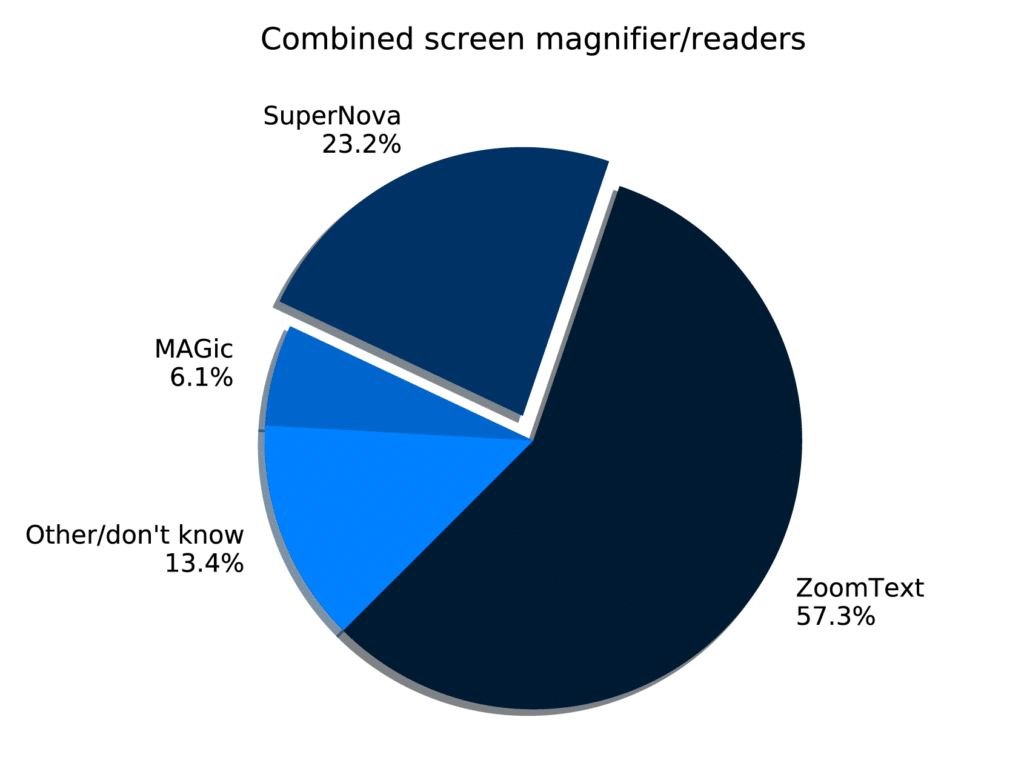 Pie chart showing ZoomText: 57.3%, SuperNova: 23.2%, MAGic: 6.1%, Other: 11%