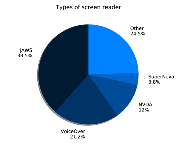 Pie chart showing percentages of users of different types of screen reader