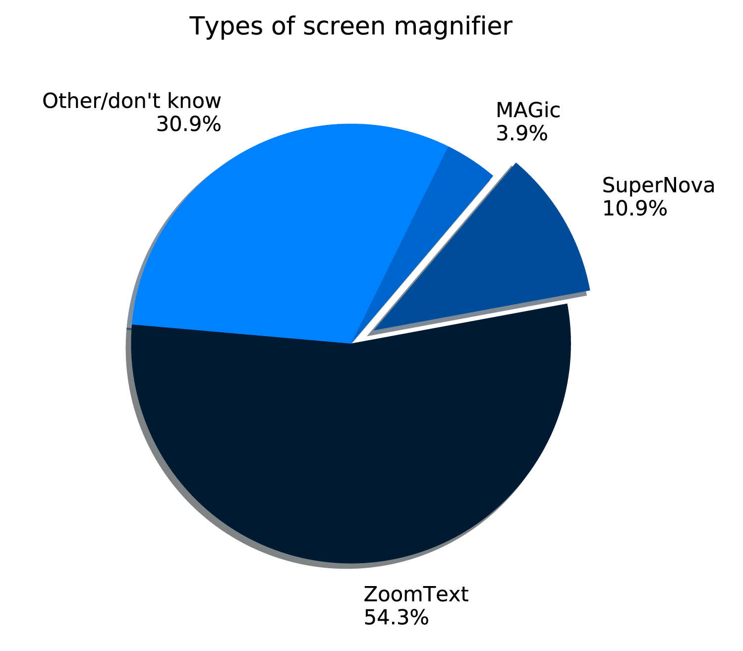 Pie chart showing percentages of users of different types of screen magnifier