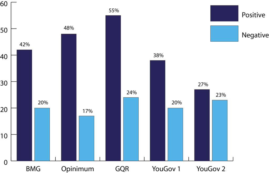 Bar chart with alternating dark blue and mid-blue bars