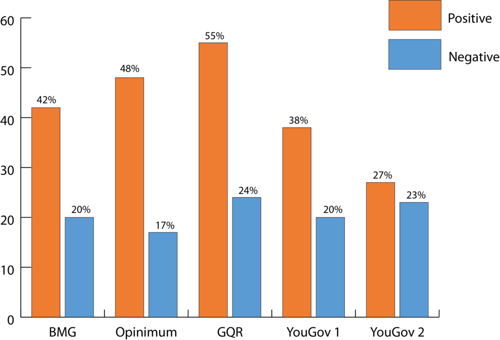 Bar chart with alternating orange and blue bars