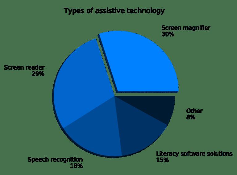 Kreisdiagramm zeigt Bildschirmvergrößerungsprogramme 30 %, Screenreader 29 %, Spracherkennung 18 %, Lesesoftware 15 % und andere 8 %
