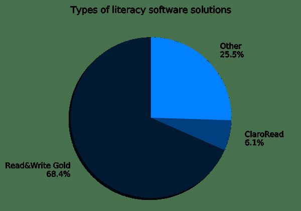 Kreisdiagramm zeigt Read&Write Gold 68,4 %, Claro Read 6,1 % und andere 25,5 %